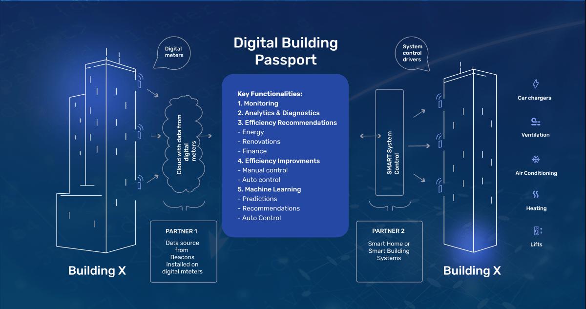 Digital Building Passport - investment management application